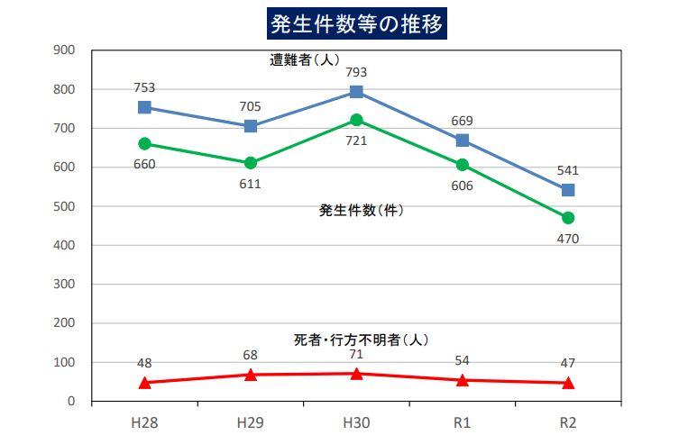 警察庁発表2020年山岳遭難件数グラフ